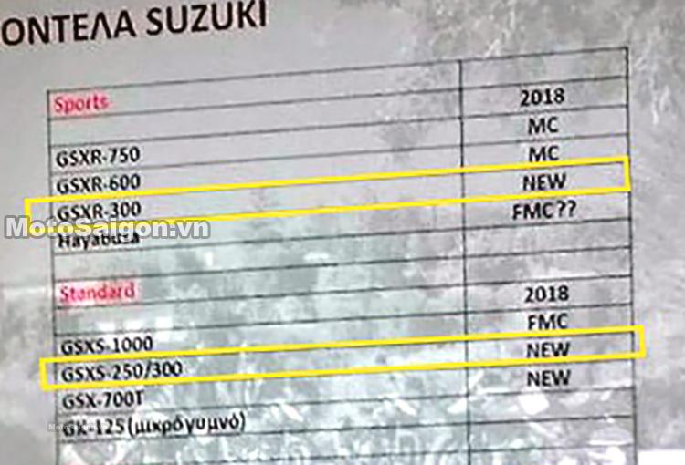 Bảng danh sách các mẫu xe mới của Suzuki trong 2018 có mặt Suzuki GSX-R300