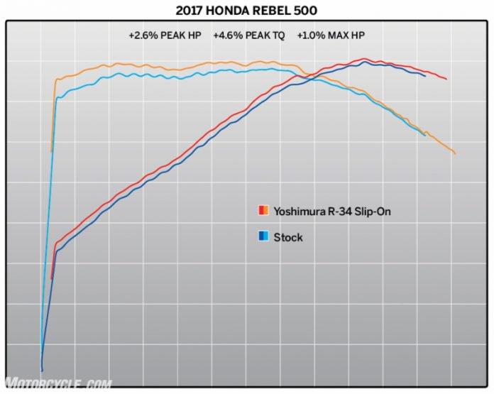 Khi gắn pô Yoshimura R34 trên Rebel 300/Rebel 500 sẽ giúp tăng 2,6% mã lực và 4,6% mô-men xoắn cực đại.