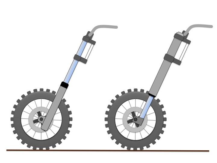 Sự khác biệt giữa Phuộc Upside down và Phuộc ống lồng