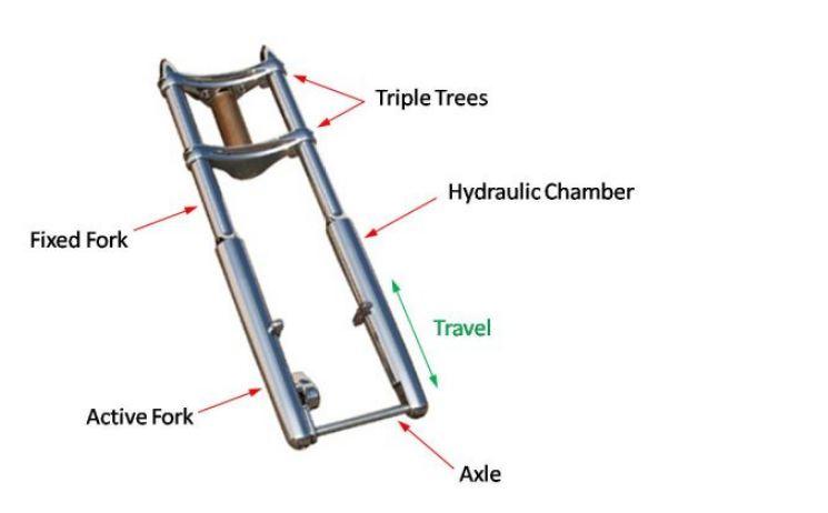 Thiết kế và cấu tạo của Phuộc ống lồng
