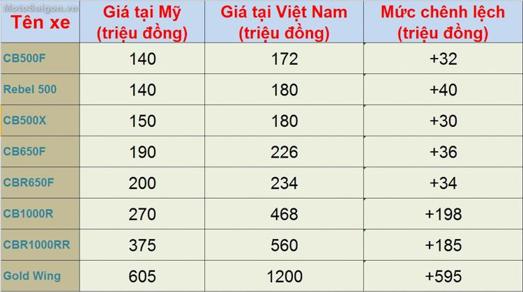 So sánh giá xe Moto Honda của Việt Nam so với Mỹ