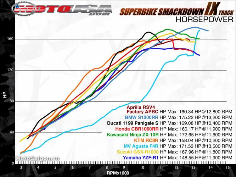 Bảng Dyno công suất của các mẫu xe Sport phân khúc 1000cc
