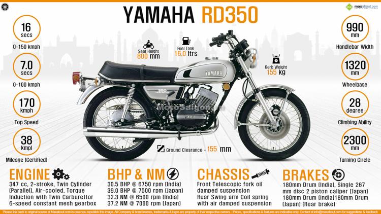 Thông số kỹ thuật Yamaha RD350 huyền thoại 2 thì một thời