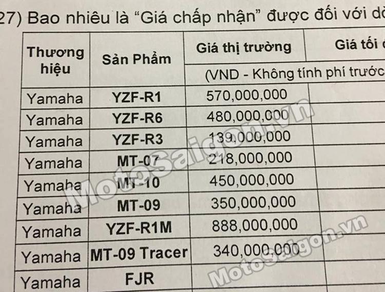 Danh sách 9 mẫu xe moto Yamaha sẽ được bán chính hãng