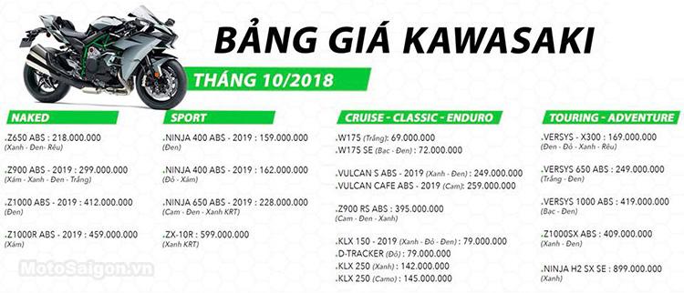 Bảng giá xe Kawasaki 2018 mới nhất