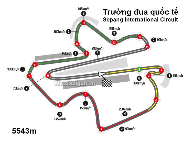 Trường đua Sepang International Circuit - Malaysia