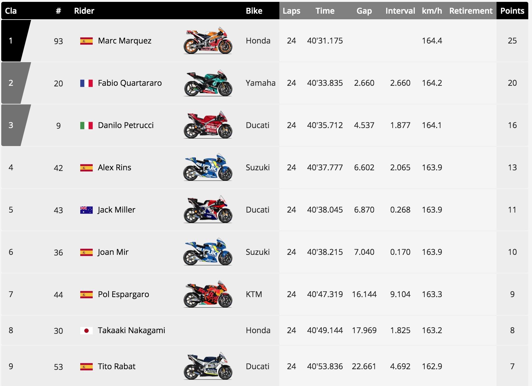 Kết quả MotoGP 2019 chặng 7 tại Tây Ban Nha Catalan GP